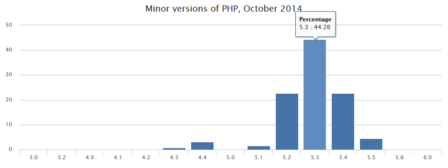 PHP versions statistics - October 2014 - Pascal MARTIN