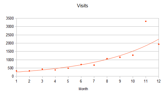 Visitors Per Month