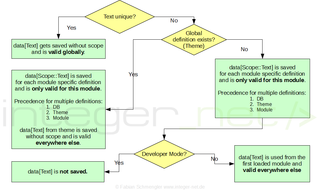 Magento Translation Precedence