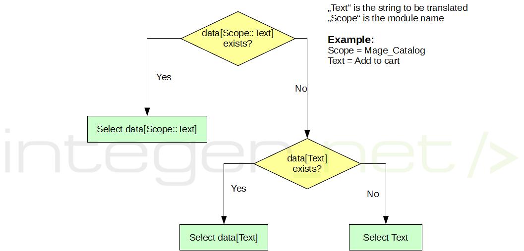 Magento Translation Lookup