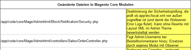 Magento Audit - Core Hacks