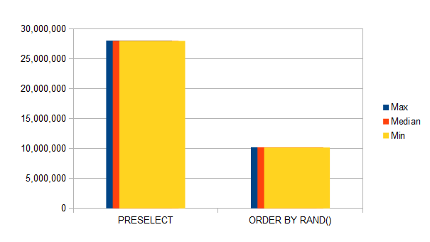 Preselect vs. ORDER BY RAND() - Memory