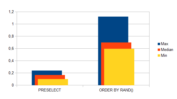 Preselect vs. ORDER BY RAND() - Execution time