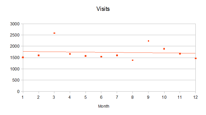 Visits per month 2015